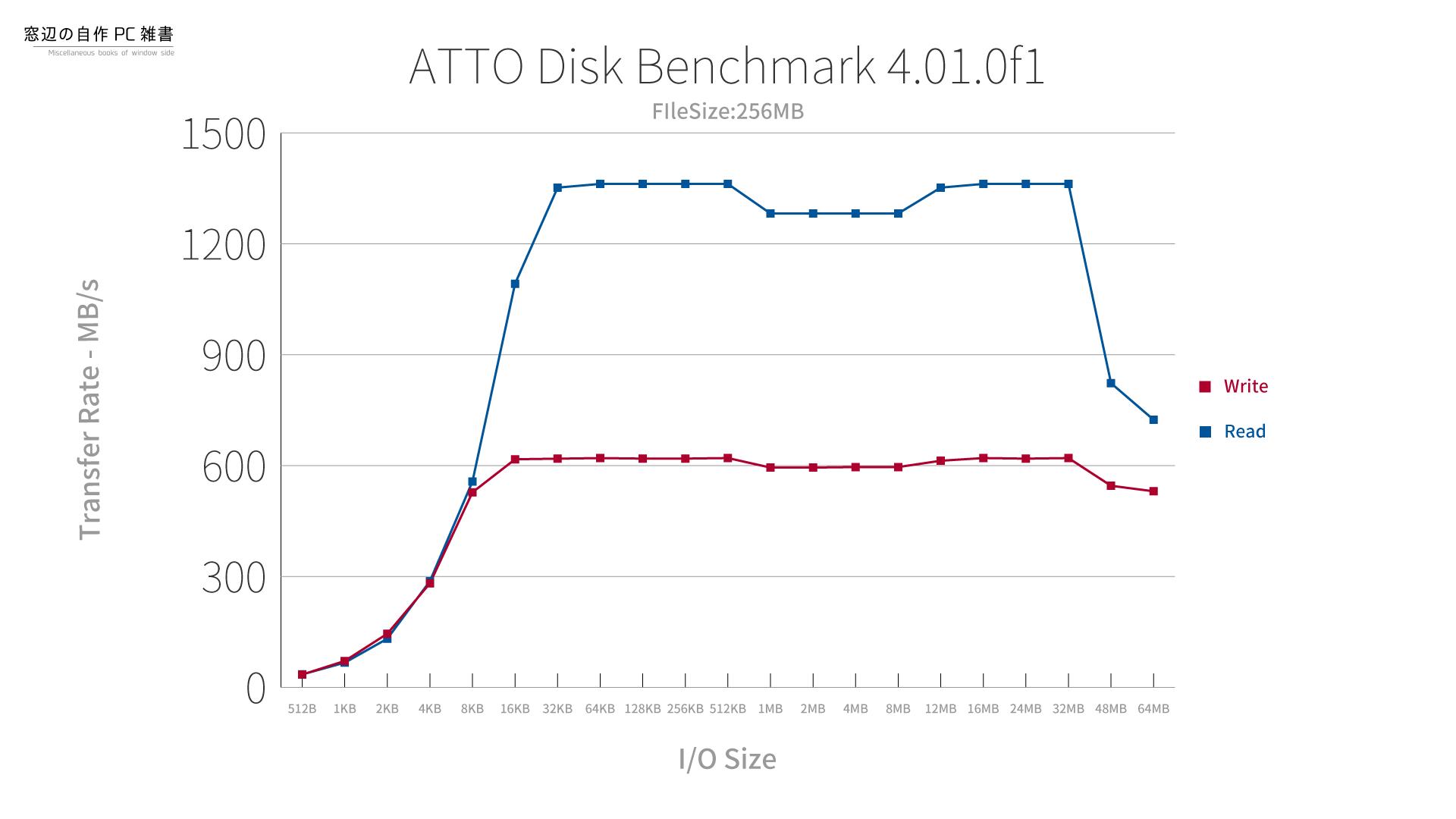 intel Optane 800pのATTO Disk Benchmarkの結果(FileSize:256MB)