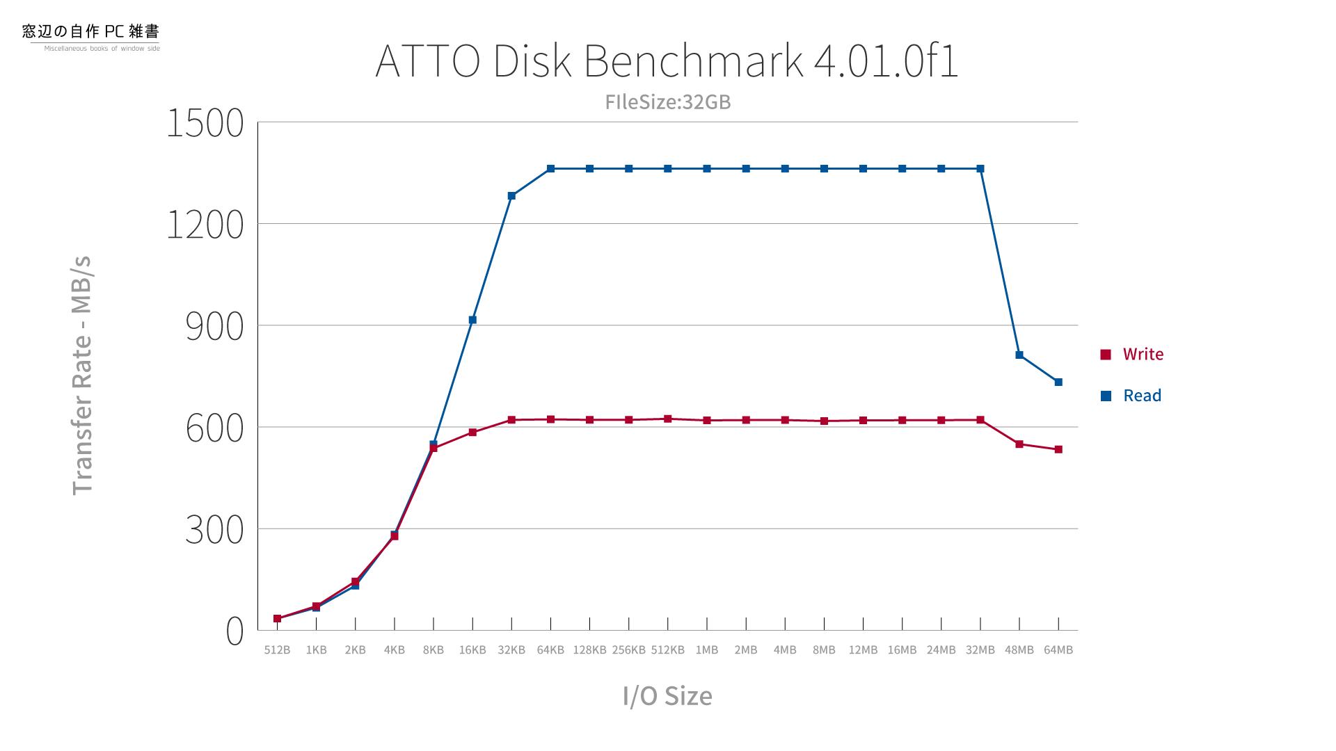 intel Optane 800pのATTO Disk Benchmarkの結果(FileSize:32GB)
