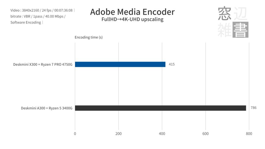 Adobe Media Encoderのベンチマーク
