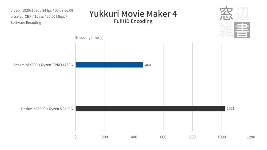 YukkuriMovieMakerのベンチマーク