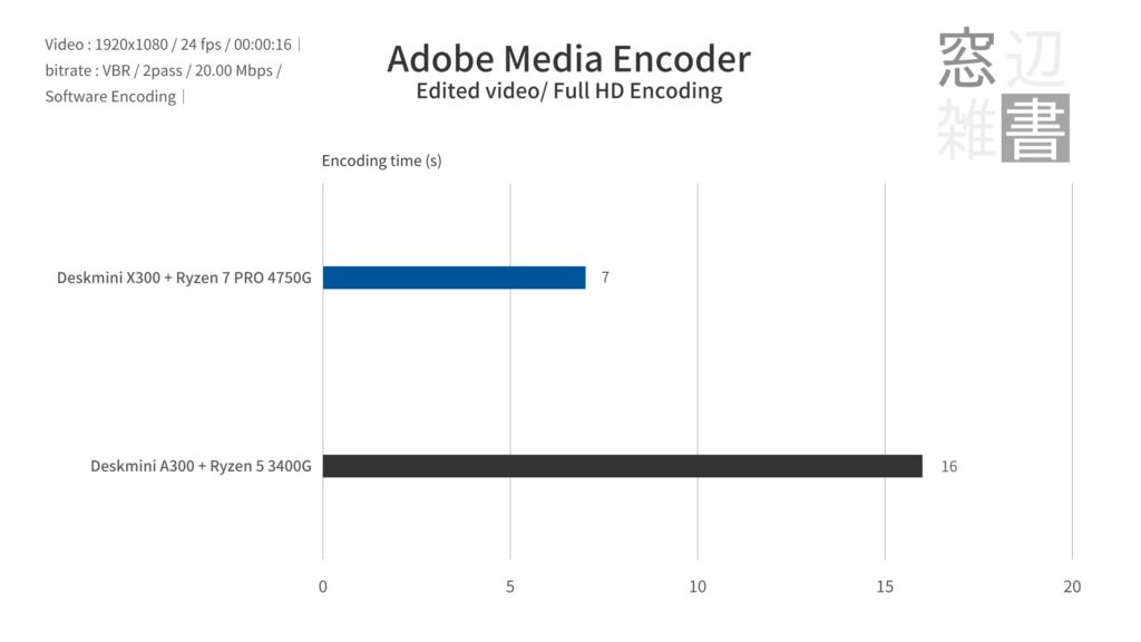 Adobe Media Encoderのベンチマーク2