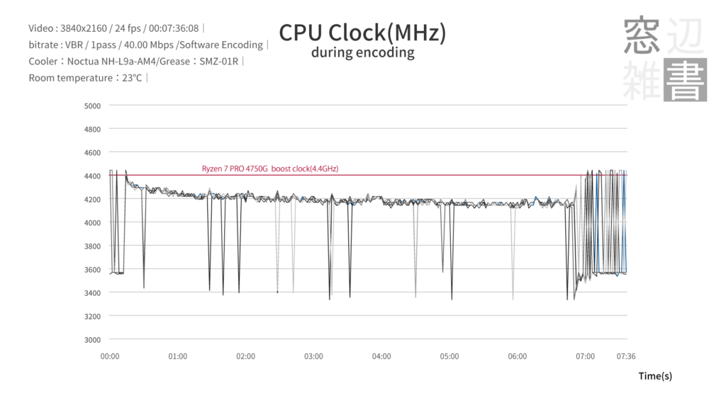 AMD Ryzen7 PRO 4750Gのクロック周波数。