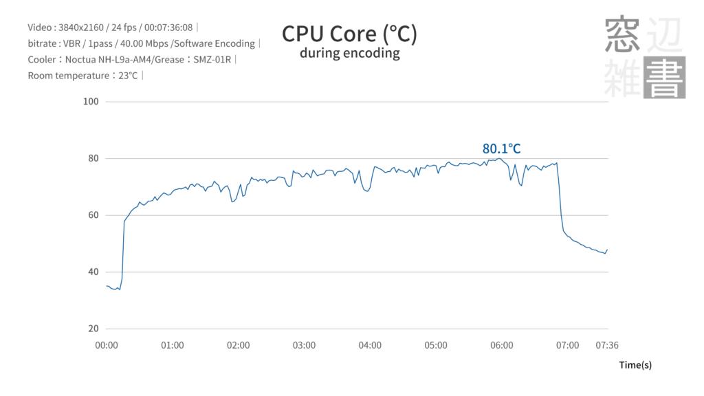 AMD Ryzen7 PRO 4750Gのパッケージ温度