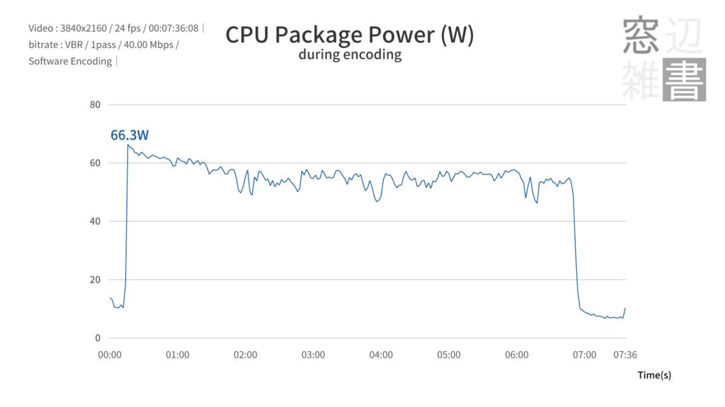 AMD Ryzen7 PRO 4750Gのパッケージ消費電力